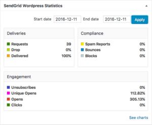 SendGrid WordPress Statistics