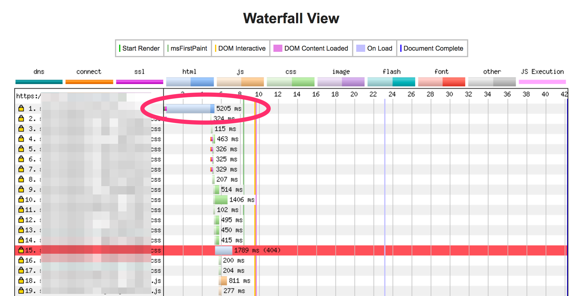 TTFB waterfall chart