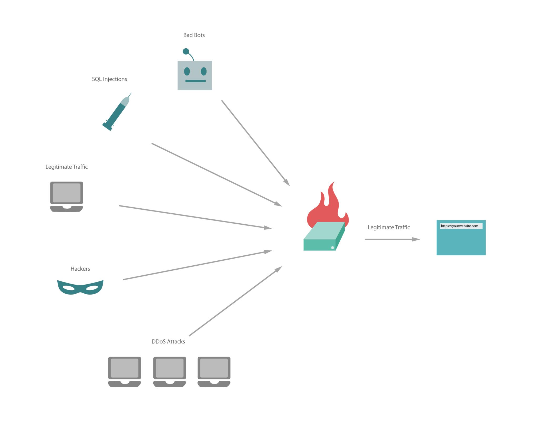 Firewall 6