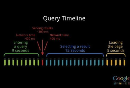 Image of Google Query Timeline